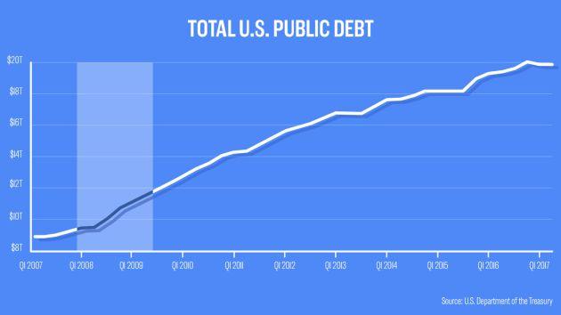 Graph showing total US public Debt post GFC