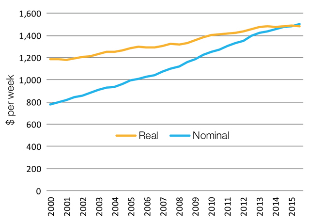 Graph showing the differences in Nominal to Real Wage growth in Australia