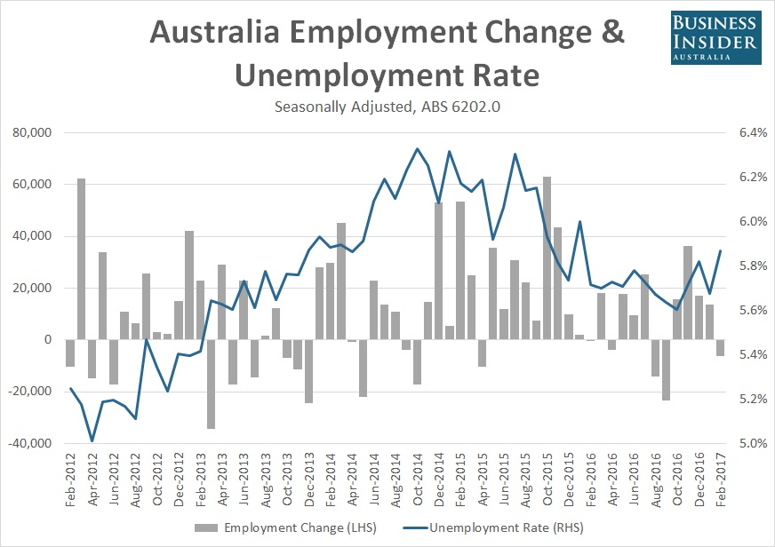 Australia.employment.Business.Insider