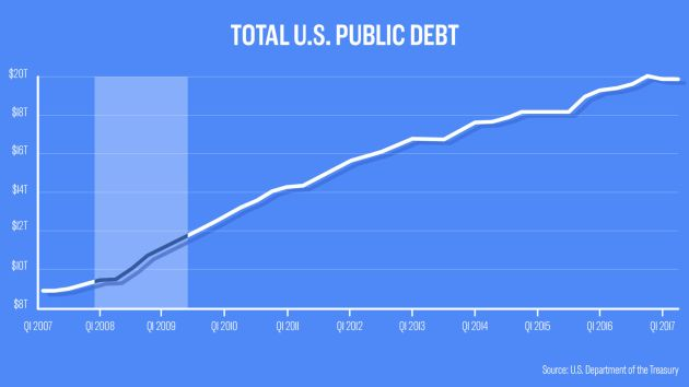 Graph showing total US public Debt post GFC