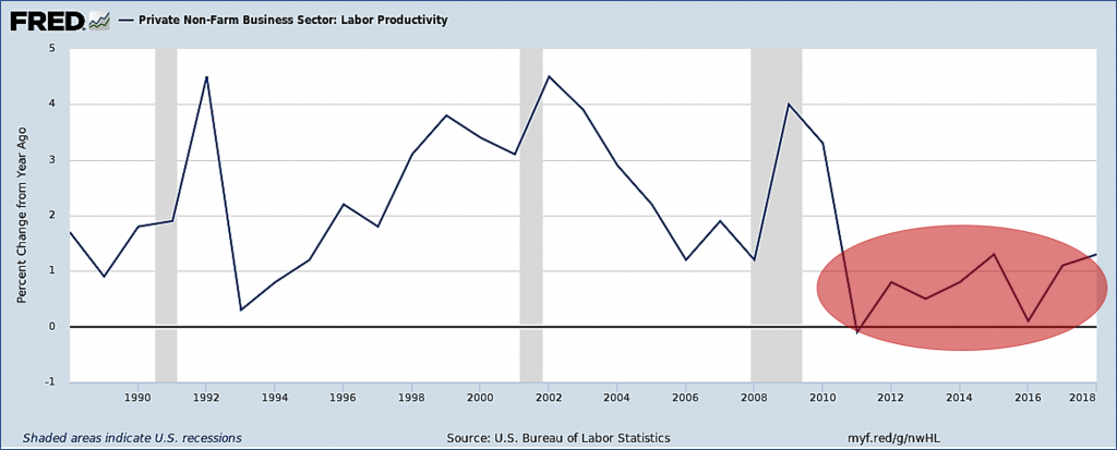 Graph depicting US productivity growth